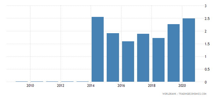 mauritius remittance inflows to gdp percent wb data