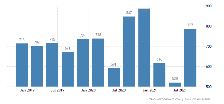 Mauritius Remittances