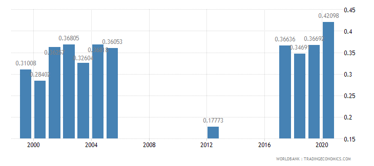 mauritius research and development expenditure percent of gdp wb data