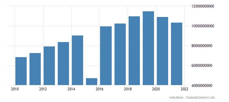 mauritius revenue excluding grants current lcu wb data