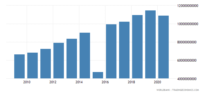 mauritius revenue excluding grants current lcu wb data