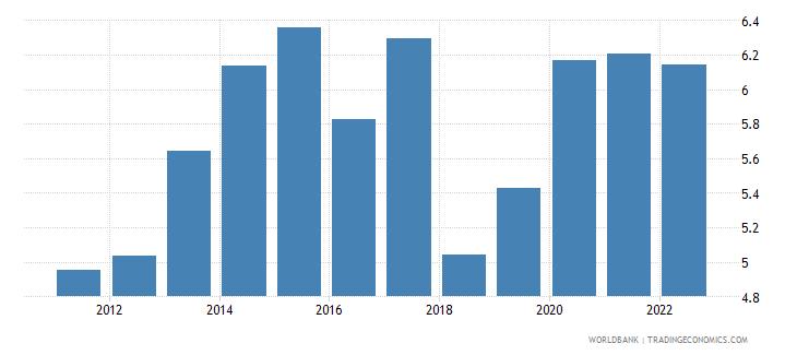 mauritius risk premium on lending lending rate minus treasury bill rate percent wb data