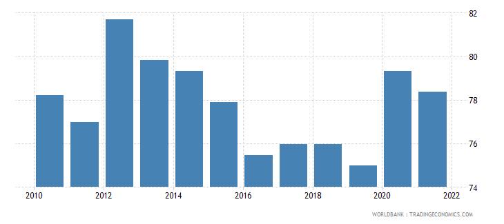 mauritius rule of law percentile rank wb data