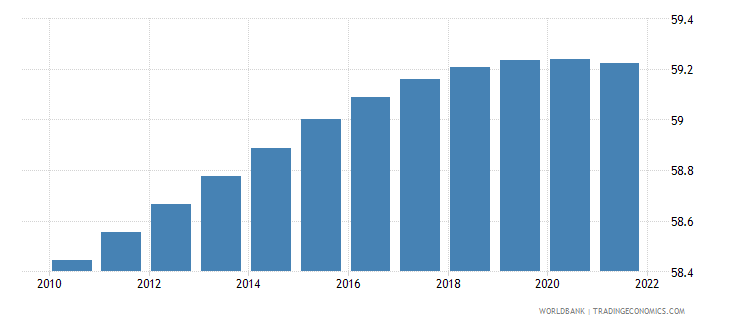 mauritius rural population percent of total population wb data