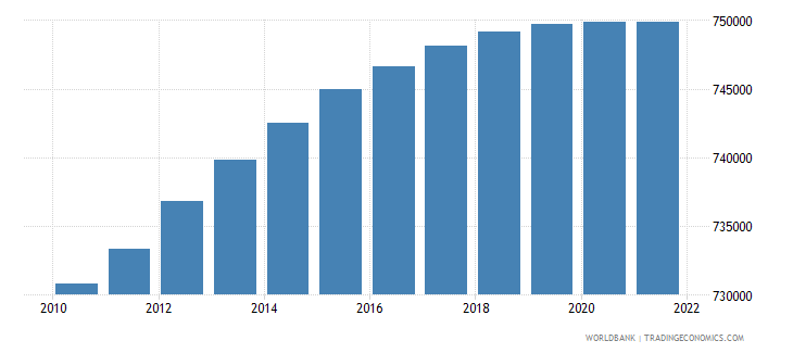 mauritius rural population wb data