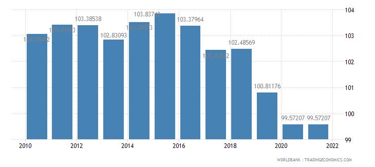 mauritius school enrollment primary female percent gross wb data