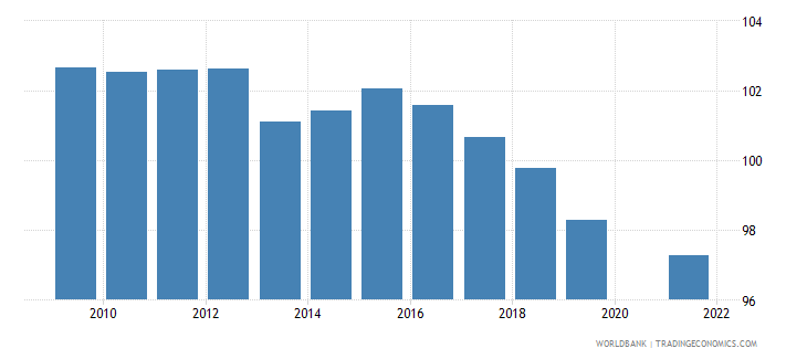 mauritius school enrollment primary male percent gross wb data