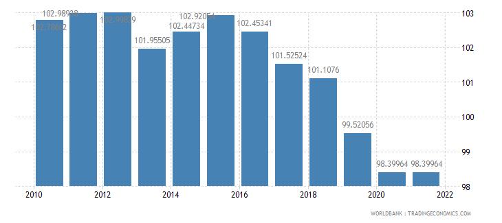 mauritius school enrollment primary percent gross wb data