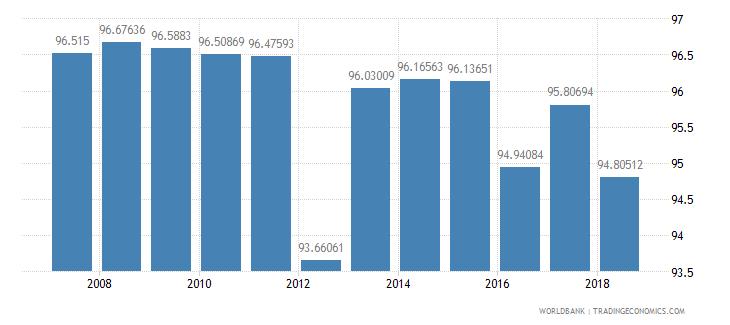 mauritius school enrollment primary percent net wb data