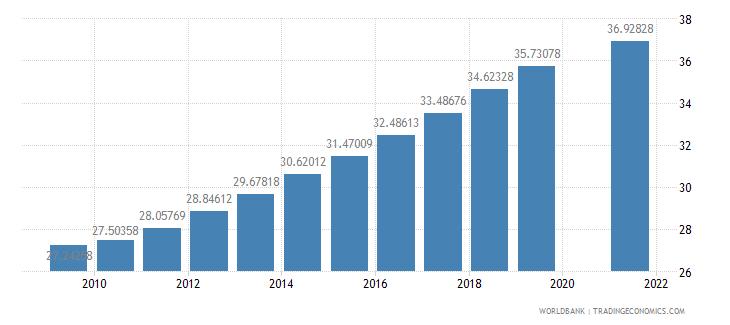 mauritius school enrollment primary private percent of total primary wb data