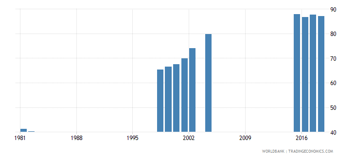 mauritius school enrollment secondary female percent net wb data