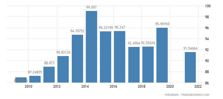 mauritius school enrollment secondary male percent gross wb data