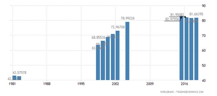 mauritius school enrollment secondary male percent net wb data