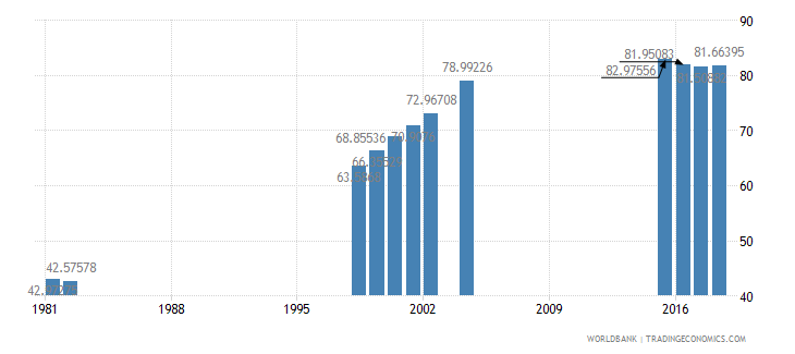 mauritius school enrollment secondary male percent net wb data
