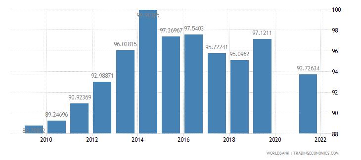 mauritius school enrollment secondary percent gross wb data