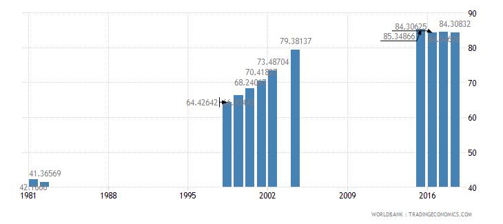 mauritius school enrollment secondary percent net wb data
