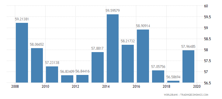 mauritius school enrollment secondary private percent of total secondary wb data
