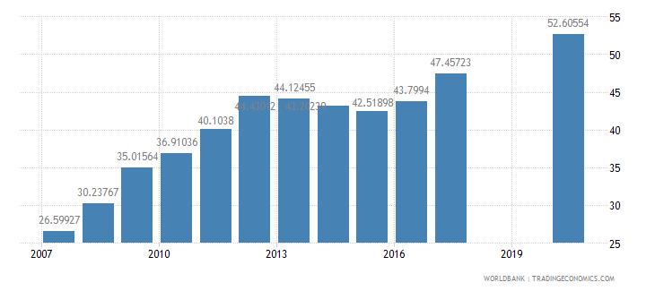 mauritius school enrollment tertiary female percent gross wb data