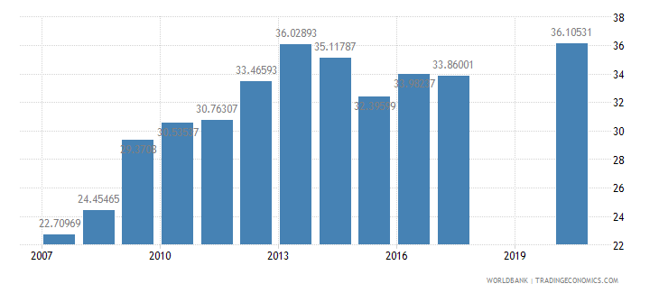 mauritius school enrollment tertiary male percent gross wb data