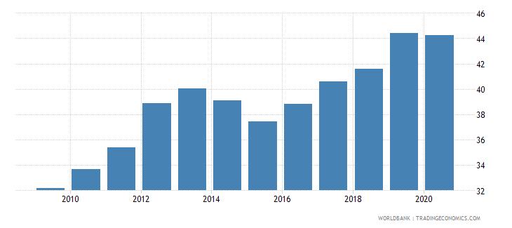 mauritius school enrollment tertiary percent gross wb data