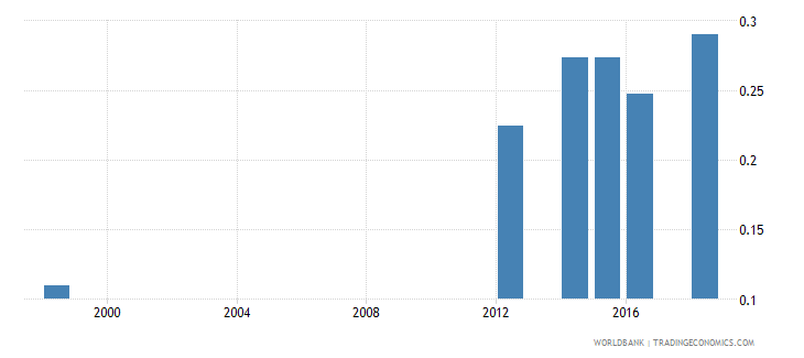 mauritius school life expectancy post secondary non tertiary both sexes years wb data
