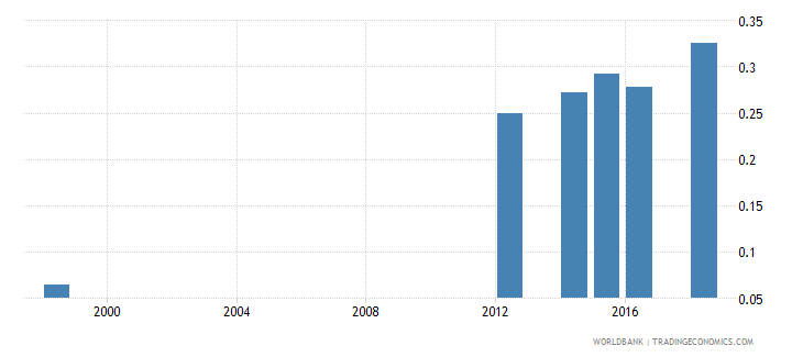 mauritius school life expectancy post secondary non tertiary female years wb data