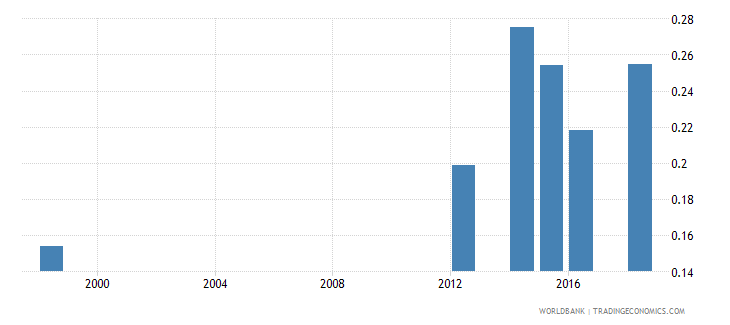 mauritius school life expectancy post secondary non tertiary male years wb data