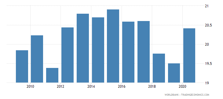 mauritius self employed total percent of total employed wb data