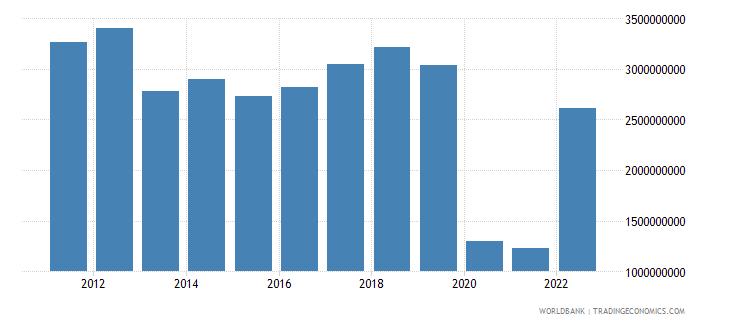 mauritius service exports bop us dollar wb data