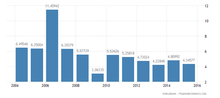 mauritius services etc  value added annual percent growth wb data