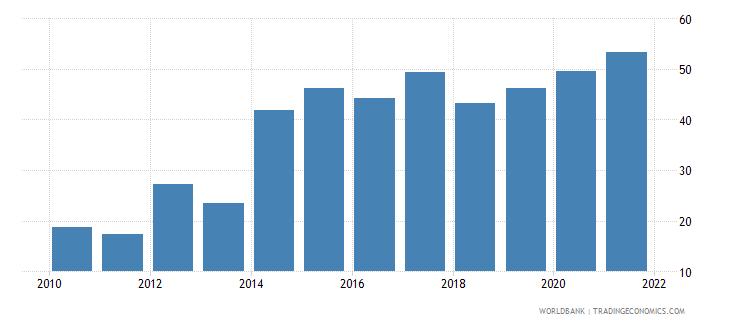 mauritius short term debt percent of total external debt wb data