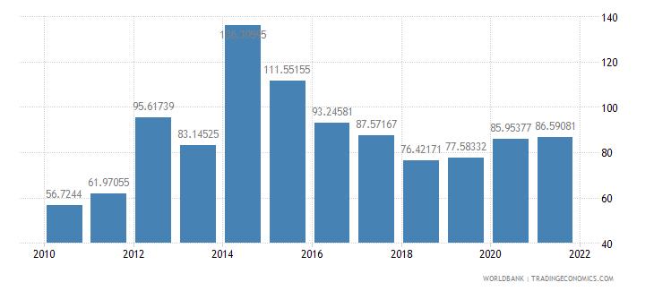 mauritius short term debt percent of total reserves wb data