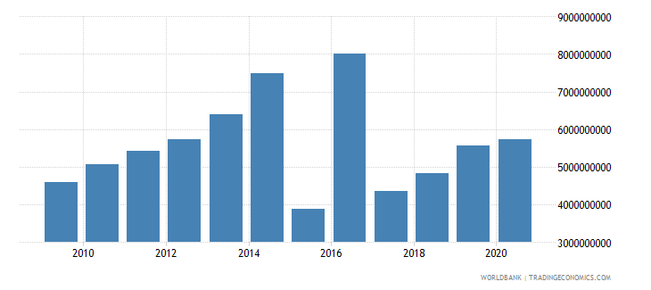mauritius social contributions current lcu wb data