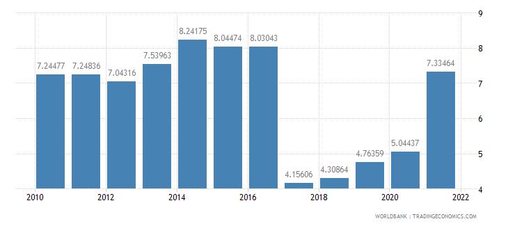 mauritius social contributions percent of revenue wb data