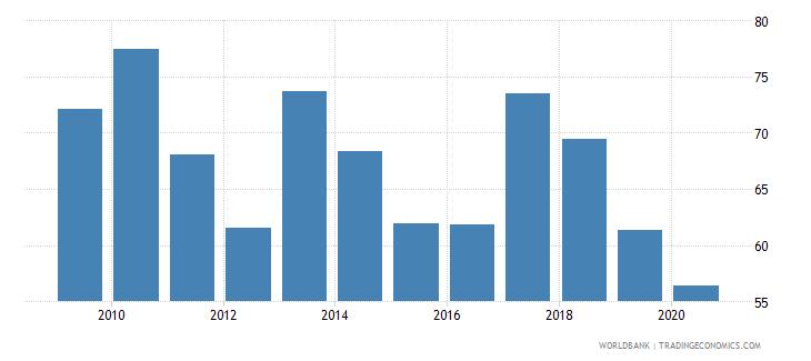 mauritius stock market capitalization to gdp percent wb data