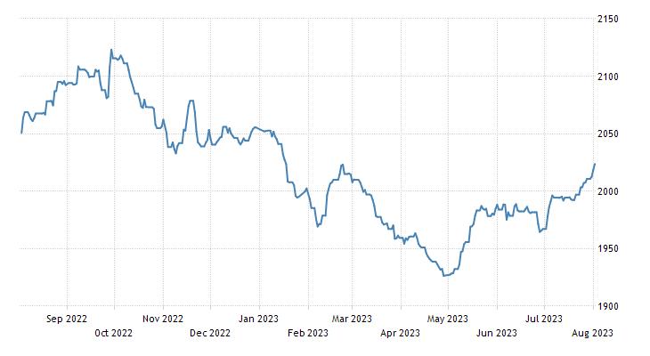 Mauritius Stock Market (SEMDEX)