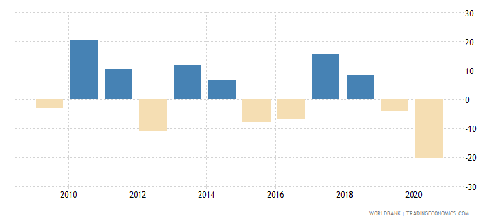 mauritius stock market return percent year on year wb data