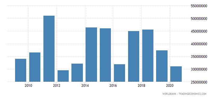 mauritius stocks traded total value us dollar wb data