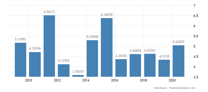 mauritius stocks traded turnover ratio percent wb data