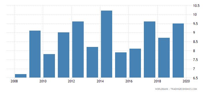 mauritius suicide mortality rate per 100000 population wb data