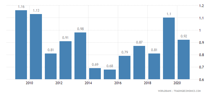 mauritius tariff rate applied weighted mean all products percent wb data