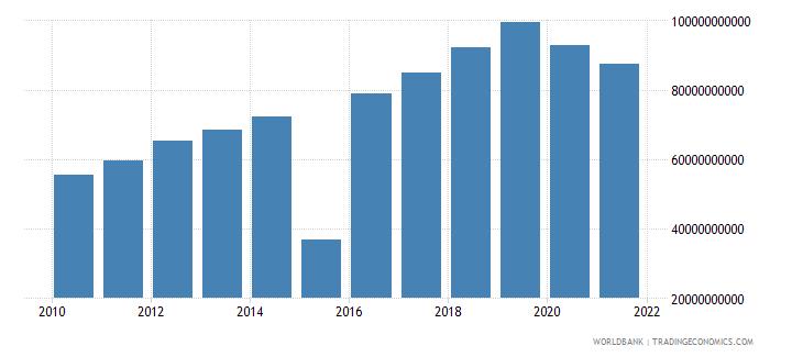 mauritius tax revenue current lcu wb data
