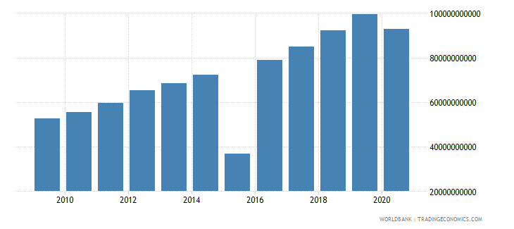 mauritius tax revenue current lcu wb data
