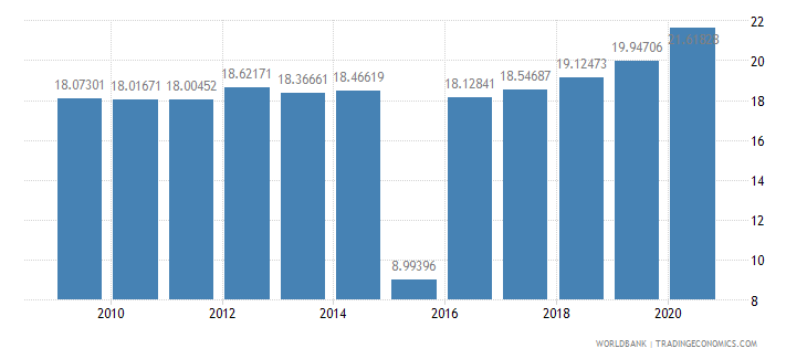 mauritius tax revenue percent of gdp wb data