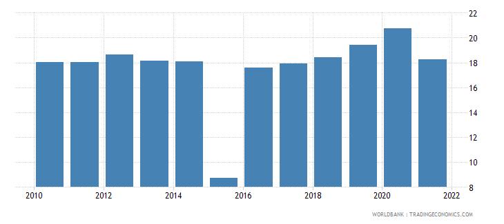 mauritius tax revenue percent of gdp wb data