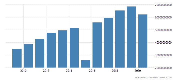 mauritius taxes on goods and services current lcu wb data