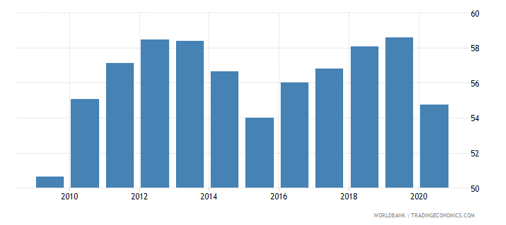 mauritius taxes on goods and services percent of revenue wb data
