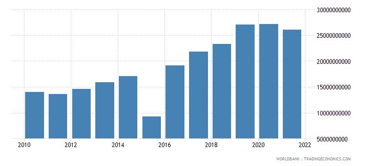 mauritius taxes on income profits and capital gains current lcu wb data