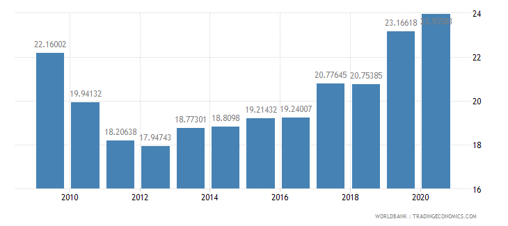 mauritius taxes on income profits and capital gains percent of revenue wb data