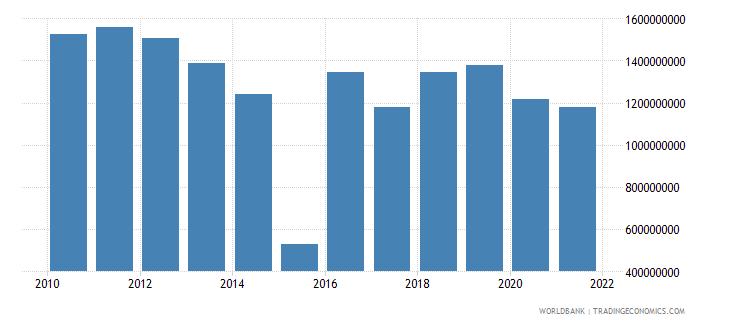 mauritius taxes on international trade current lcu wb data